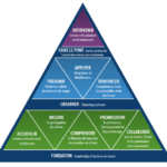 Multi-Tiered Systems of Support Triangle