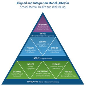 Aligned Integrated Model