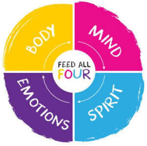 image of Feed all Four Body, Mind, Spirit, Emotions